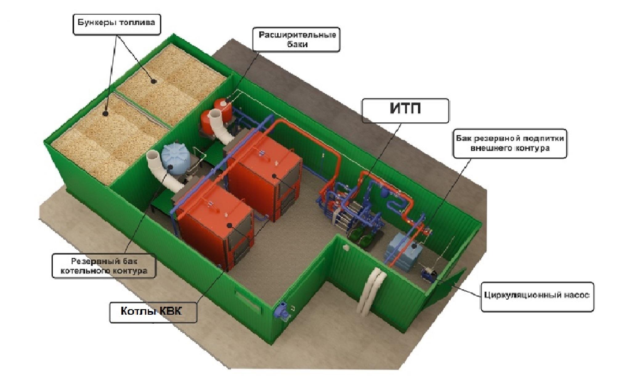 блочно модульная котельная на твердом топливе